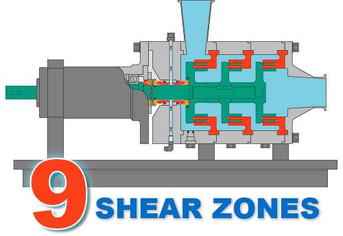 How Inline High Shear Mixers Work